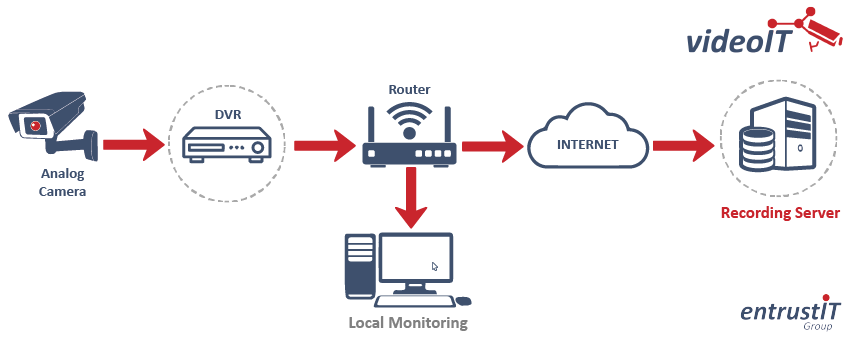 Cloud CCTV with local monitoring and DVR