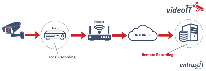 How Cloud CCTV Recording works