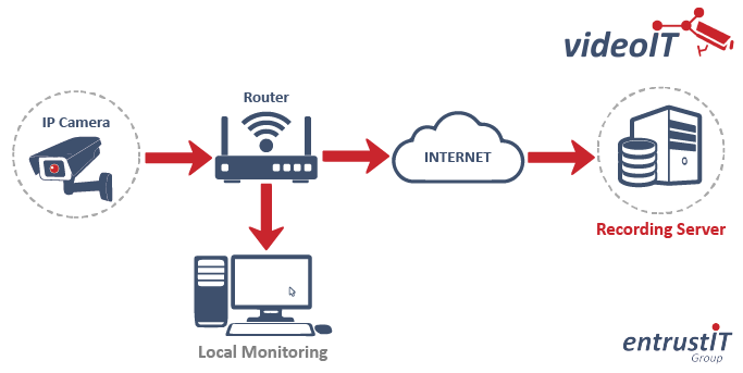 Cloud CCTV with local monitoring