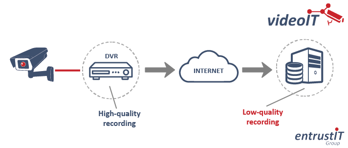 Managing Cloud CCTV Bandwidth