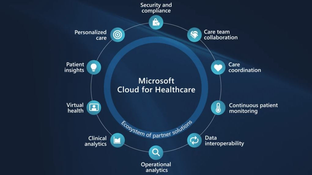 Microsoft-Cloud-for-Healthcare