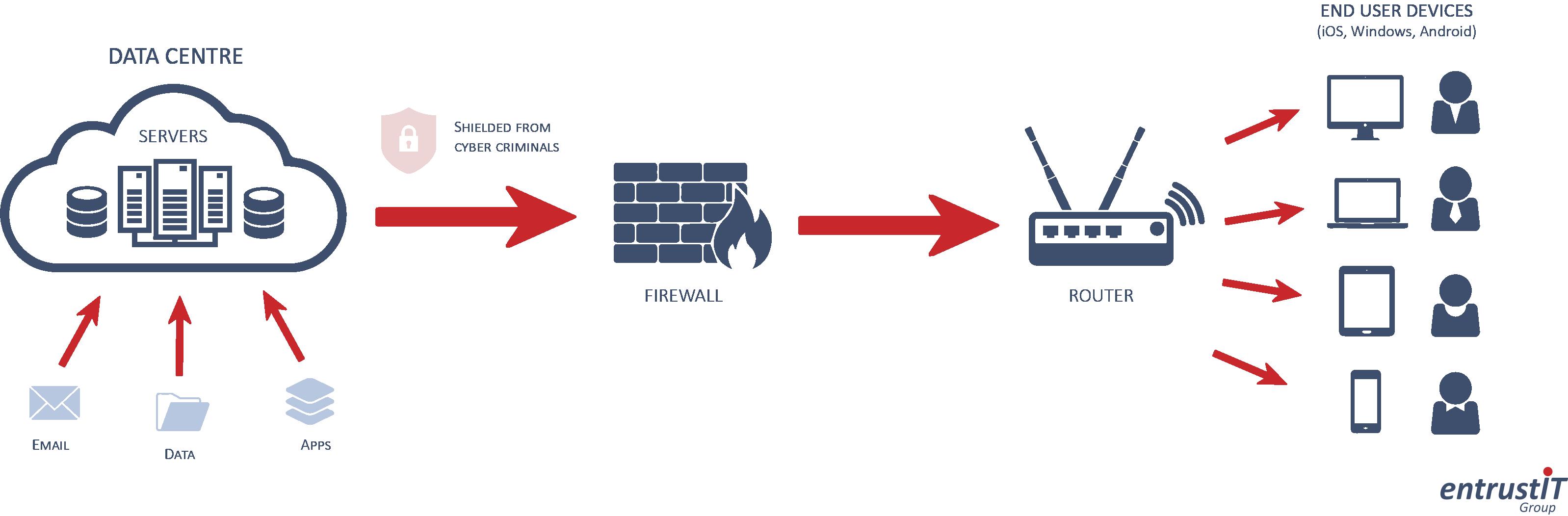 RDS Diagram